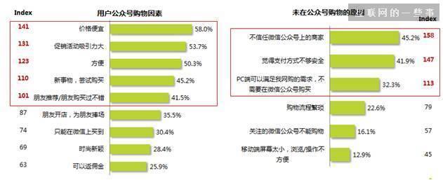 《2015年微信用户使用习惯及购物习惯报告》发布,互联网的一些事