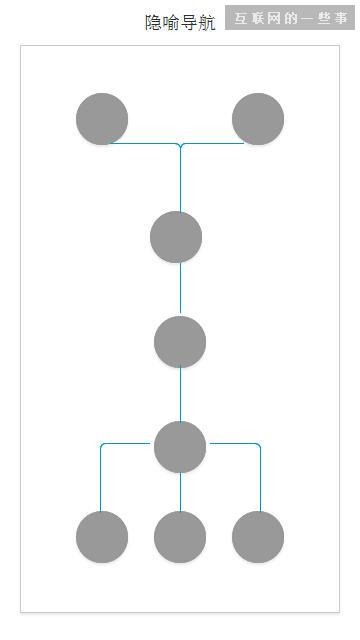 APP设计之--导航,互联网的一些事