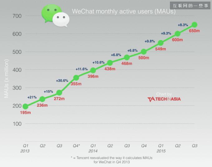 时间轴:微信五岁了,让我们看看它是如何长大的吧!,互联网的一些事