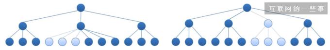 从逛商场学习交互设计:信息架构梳理如何从小白到精通?,互联网的一些事