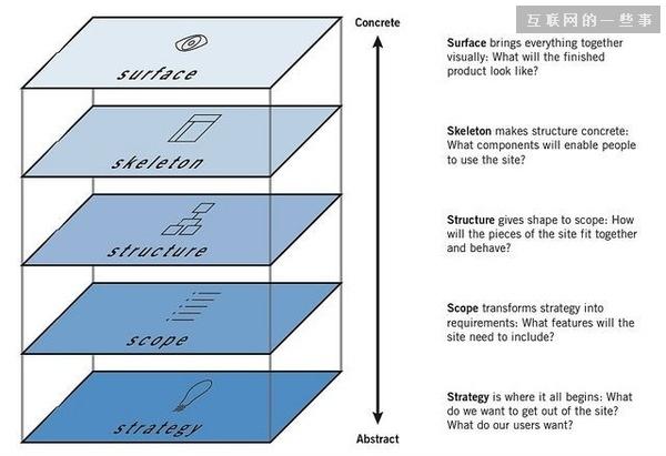 一个 App 的界面设计流程是怎么产生的?
