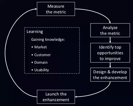超完整的用户体验设计流程,规范化提升产品,互联网的一些事