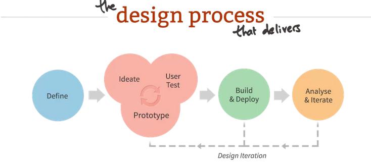 超完整的用户体验设计流程,规范化提升产品