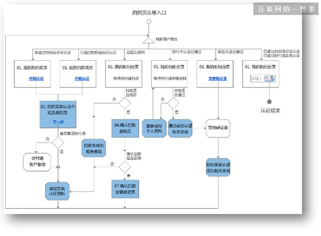 用原型代替PRD时,原型应该包含哪些内容,互联网的一些事