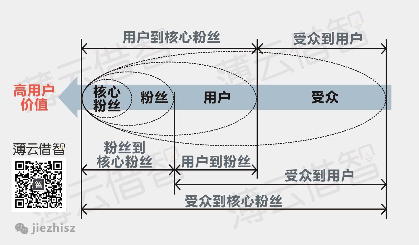 七張圖讀懂,移動互聯網時代的商業模式,互聯網的一些事