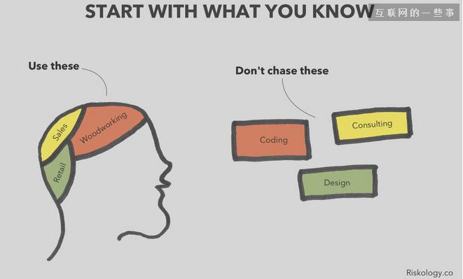 如何兼职创业:将一个点子变成产品?