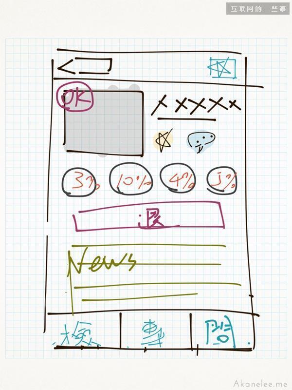 术语小科普!聊聊线框稿、视觉稿与原型的区别,互联网的一些事