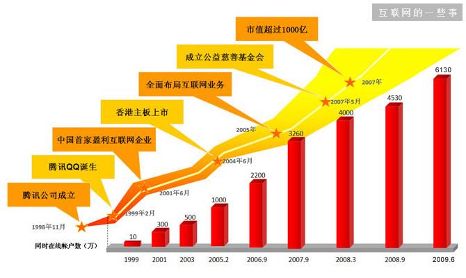QQ第一位产品经理吴宵光:腾讯17年发展史上的14个关键点,互联网的一些事