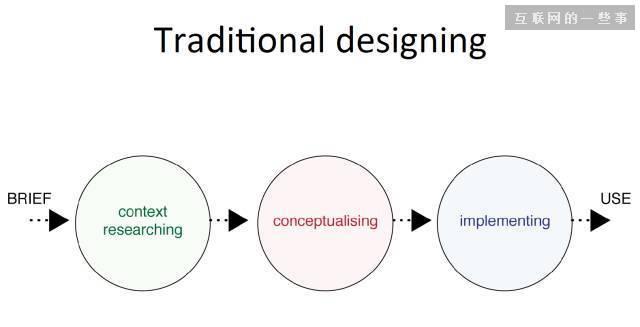 交互设计的基本方法(概述篇),互联网的一些事