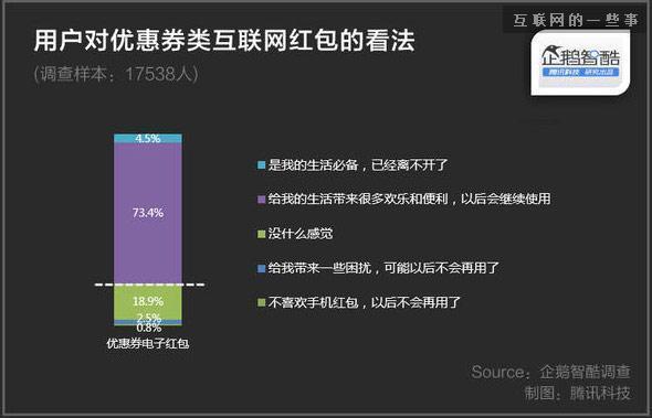 大数据解读:中国网民抢红包的秘密,互联网的一些事