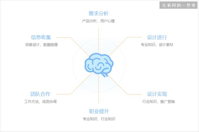 为设计师而生-设计导航设计总结,互联网的一些事