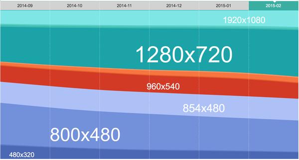 2015 年移动设备界面设计趋势