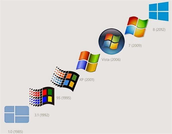 12张图看微软走过的 40 年,互联网的一些事