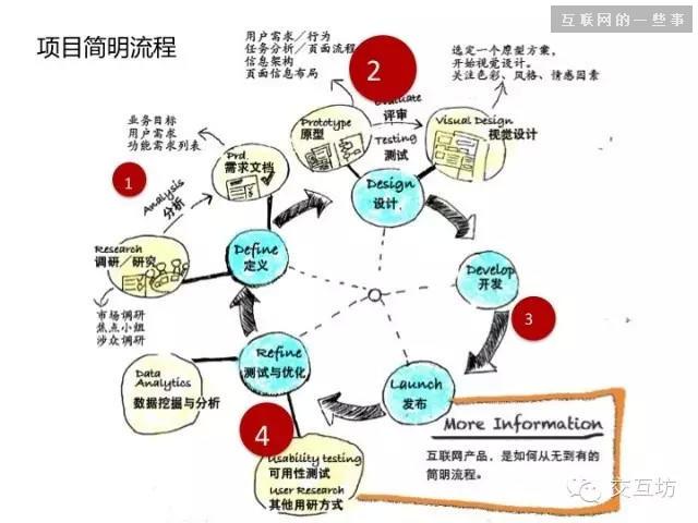 如何去做交互设计?交互设计师需要做什么?,互联网的一些事