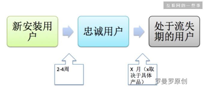 日留存、周留存、月留存,究竟怎样才能让更多的用户留下来?,电脑网(www.diannao.wang)