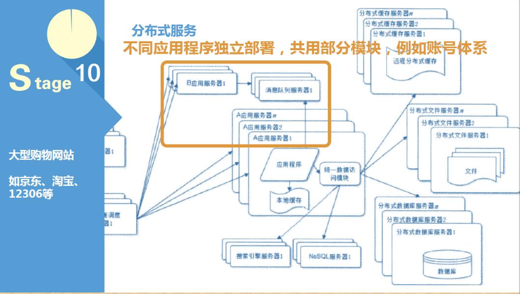 10步了解产品经理要懂的应用架构,互联网的一些事