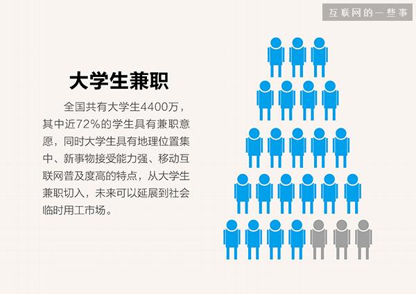 十二张图看懂兼职行业,市场潜力到底有多大?,互联网的一些事