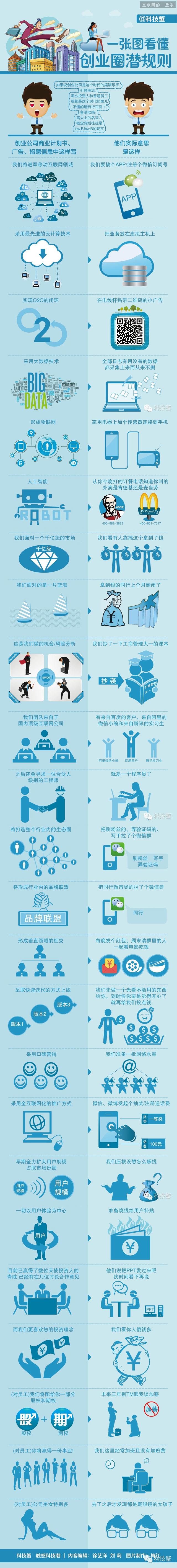 一张图读懂创业圈潜规则