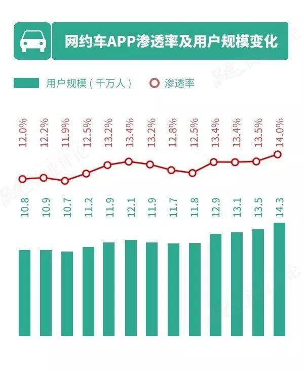 分城市来看,主流网约车app的主要新用户增长点在新一线城市和二线城市,随着在一线城市的深度渗透,滴滴在一线城市的人口增长红利已逐渐消失。来自一线、新一线和二线城市的网约车app用户占比为63.3%,较二线及以上城市网民在全国移动网民中的占比高19.7%,在未来一段时间,网约车app或将注重渠道下沉,寻找新的用户增长点,满足三线及以下城市移动网民在网约车方面的需求。