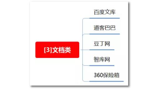 1 1313 100种推广渠道的引流成本,转化率与效果评估!|史上最全