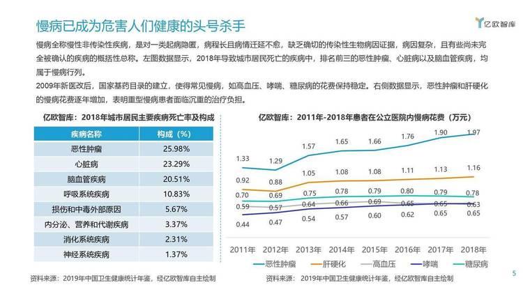 亿欧智库:2020年中国互联网慢病管理白皮书