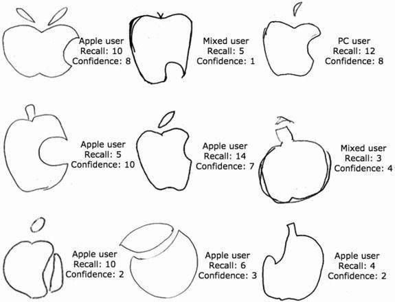 万万没想到!98%的人都没画对苹果LOGO