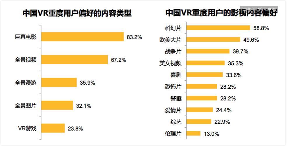 首份《中国 VR 用户行为研究报告》出炉,居然有 2.86 亿 VR 潜在用户