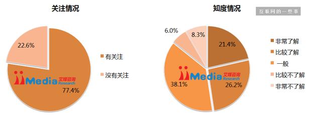 2015中国手机网民微信自媒体阅读情况调研报告