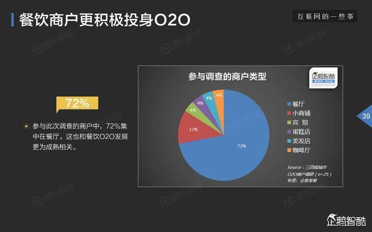 企鹅智酷:2016三四线城市O2O大数据报告