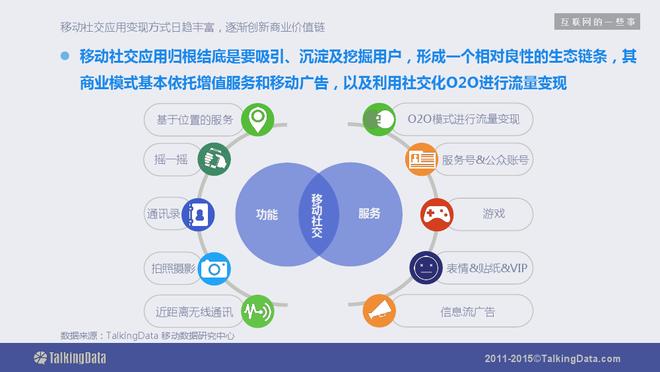 TalkingData:2015年移动社交应用行业报告(文档下载)