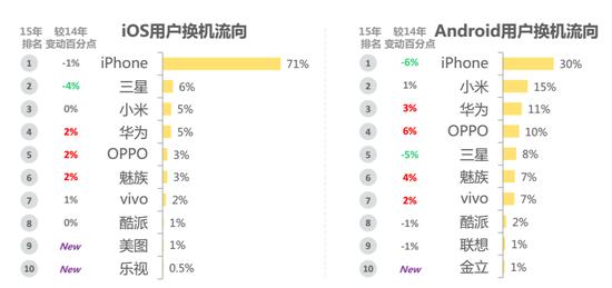 微博发布:2015年下半年《智能手机微报告》(附下载)
