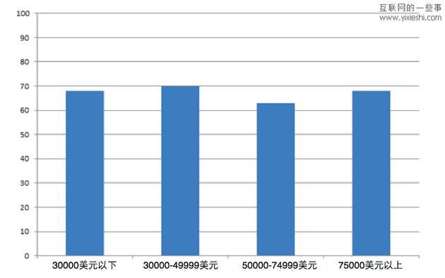 美国人口性别比例_中国人口普查数据图解