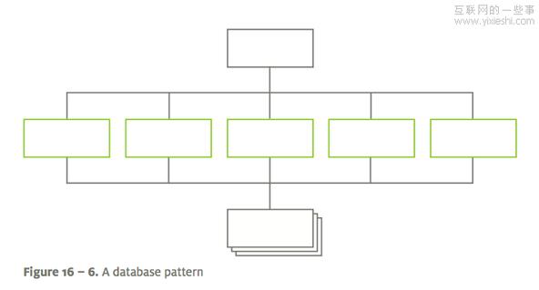 网站信息架构的模式