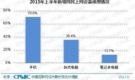 中国移动互联网年龄结构