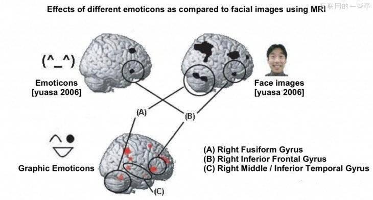 救语言于苍白之中:表情符号背后的科学