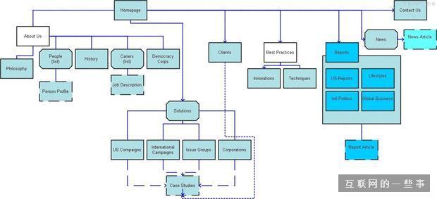 产品经理怎样设计导航的信息架构?