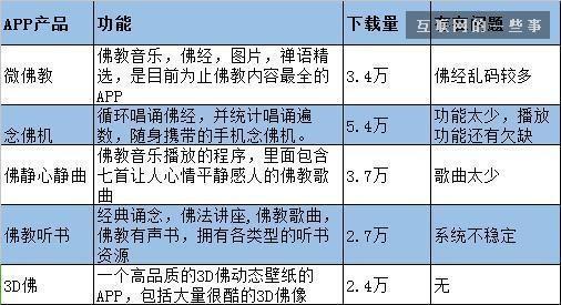 佛教APP市场分析预测报告