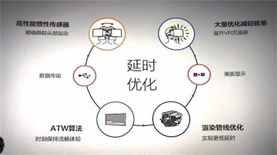 小米VR MIUI 小米VR设备 小米VR研究室