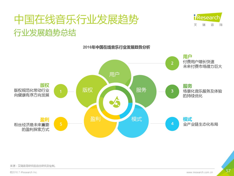 2016年中国在线音乐行业研究报告_000057