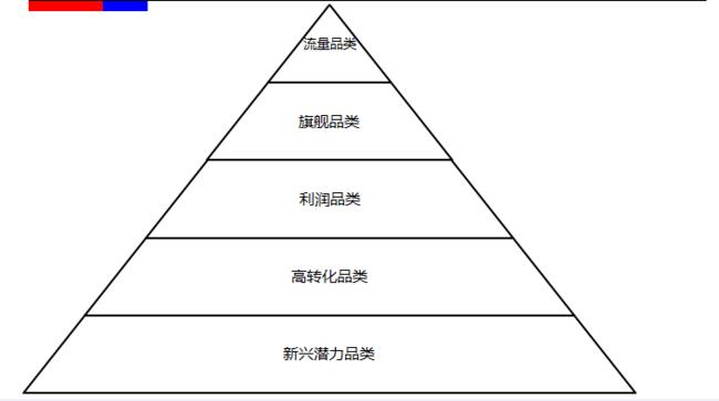 品类框架模型