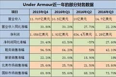 虽然安德玛业绩增长放缓 但它在中国上道了