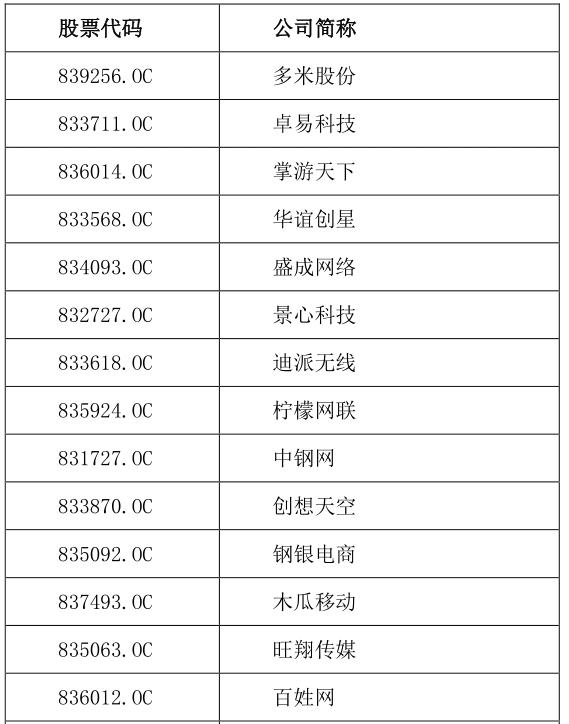 """""""2016年中国新三板互联网企业最具投资价值100强""""第一批名单公布"""