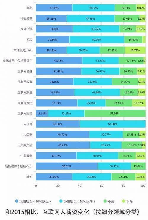 10个关键点解读2016中国互联网从业者生存现状