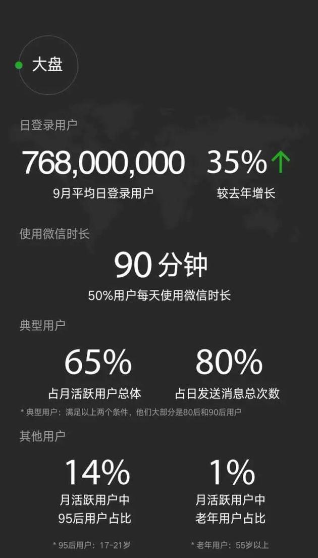 微信数据报告:日均登录用户达7.68亿 90后最爱听《演员》