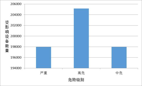 2016年度数据显示:中国仅5.5%手机没漏洞