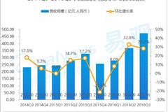 2016年第3季度中国互联网教育市场营收规模