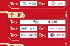 网上超市品牌热销榜 花王、五粮液等品牌荣登品类榜首