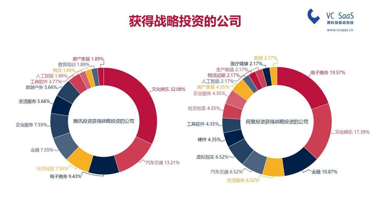 騰訊投資VS阿里資本,誰是最強王者?