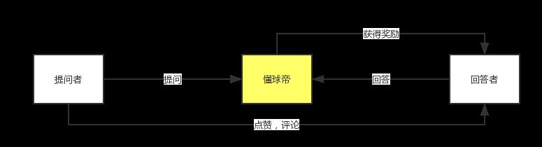 案例解析|如何做一份简洁而有重点的的需求文档