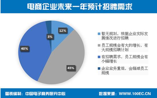 《2016年度中国电子商务人才状况调查报告》发布(附完整报告下载)